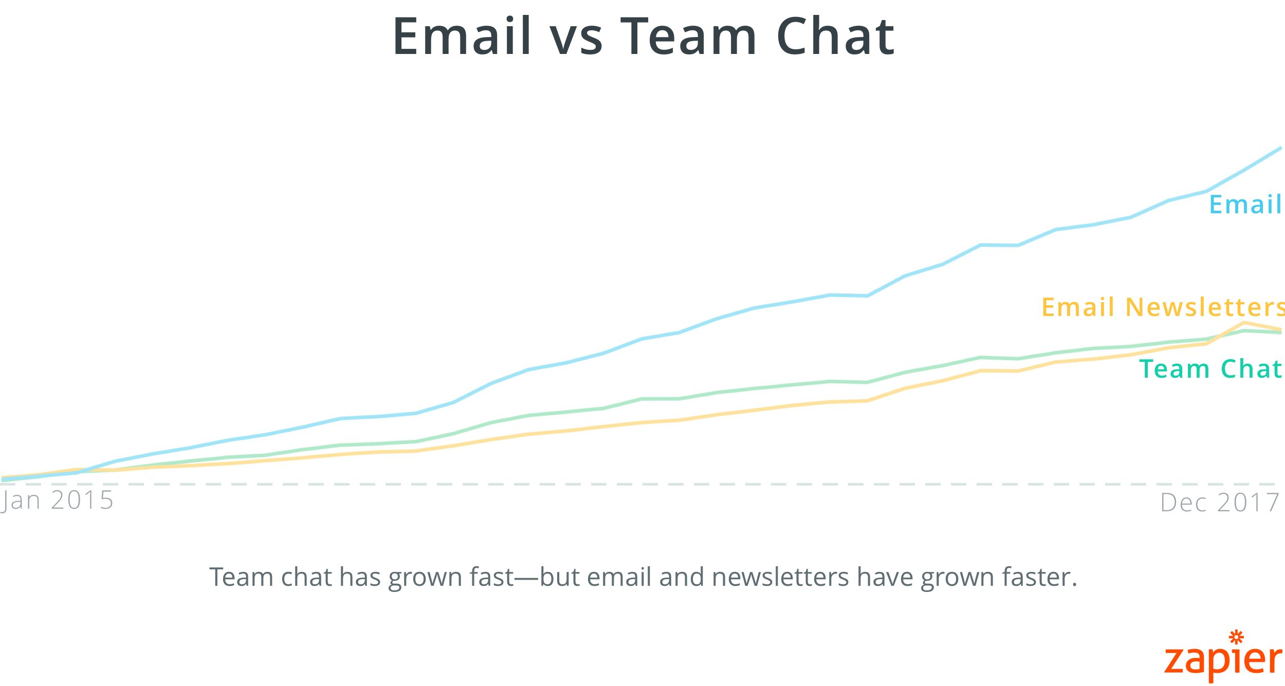 Team chat has grown fast—but email and even email newsletters have grown faster