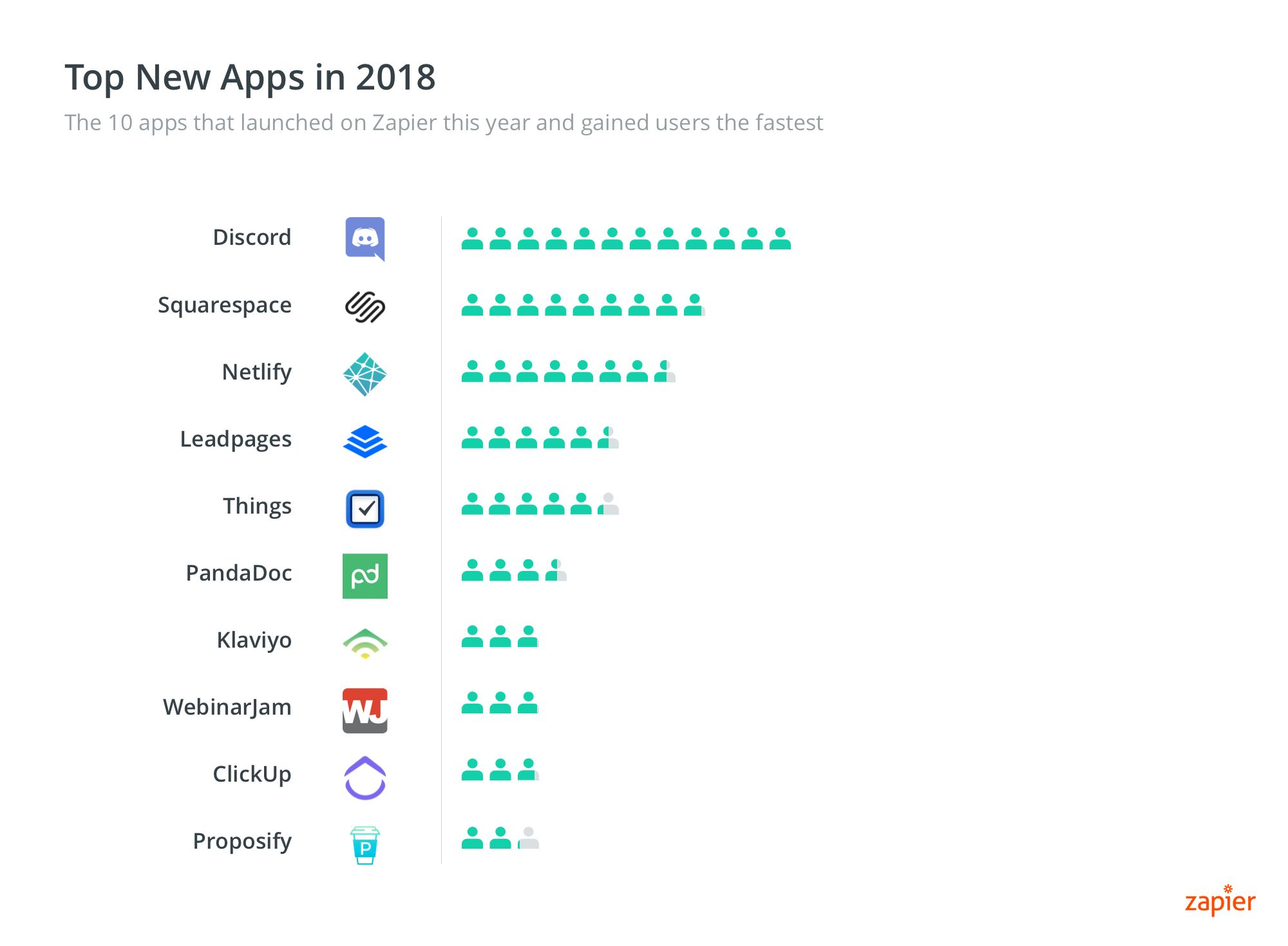 Fastest Growing New Apps 2018