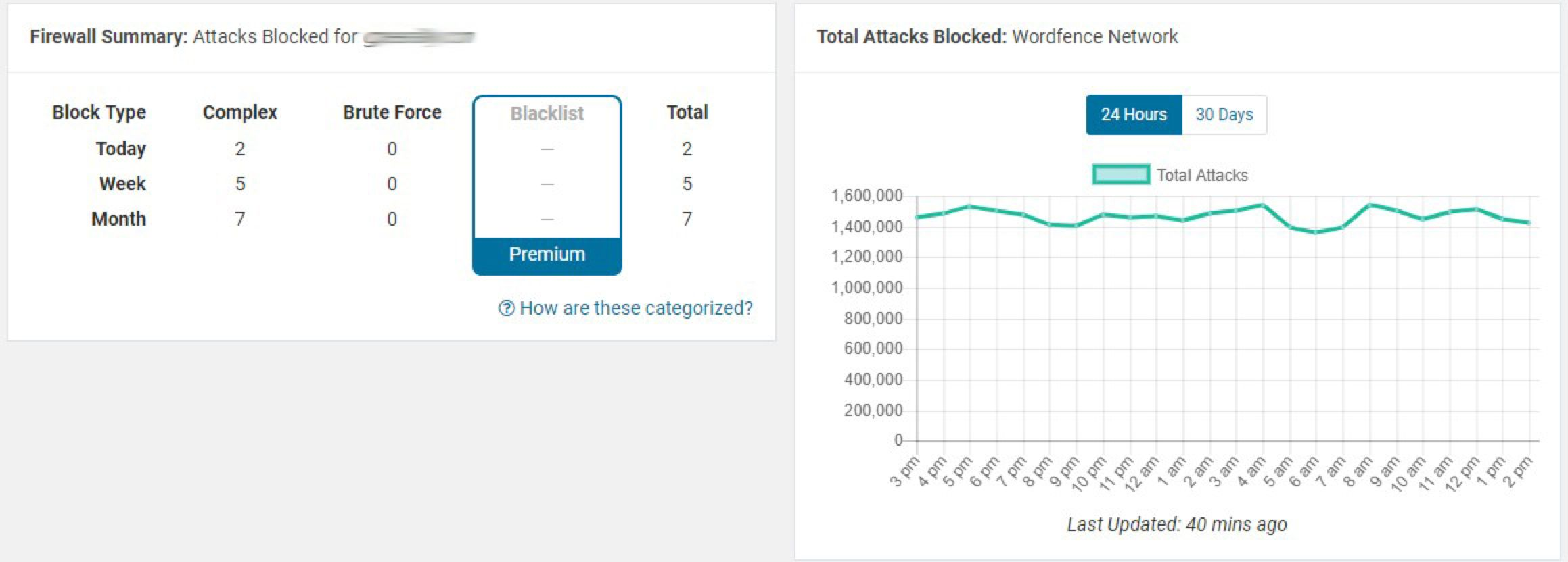 Blocked attacks