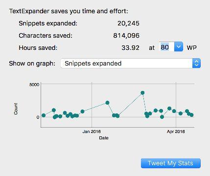 textexpander time savings