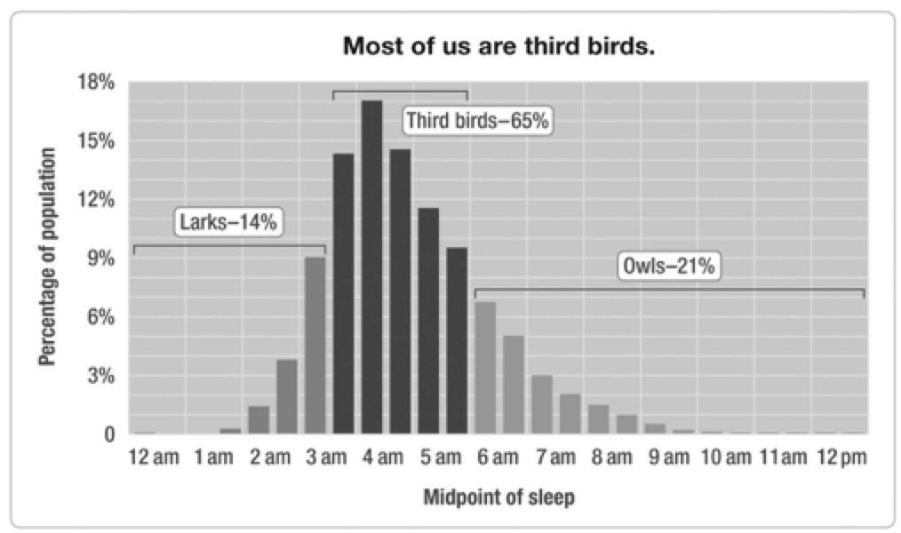 Graph with Percentage of population on y-axis and Midpoint of sleep on x-axis