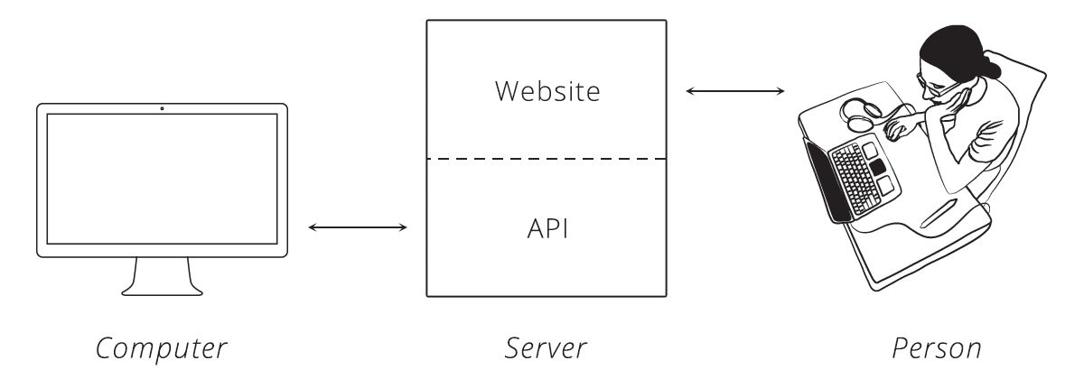 Chapter 1: Introduction - An Introduction to APIs | Zapier