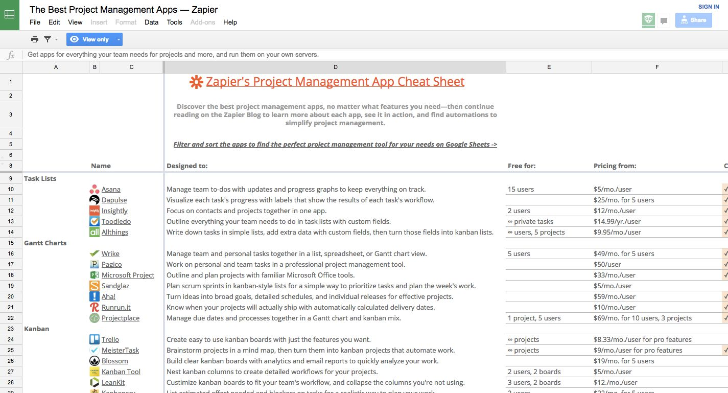 Best Project Management Apps