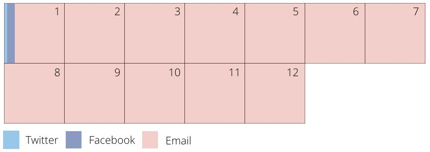 email 12 days