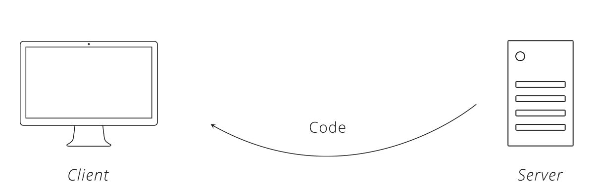 Chapter 5: Authentication, Part 2 - An Introduction to APIs