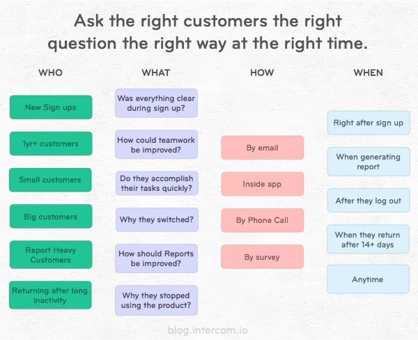 Intercom ask the right question chart