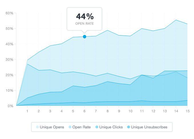 Campaign Monitor stat