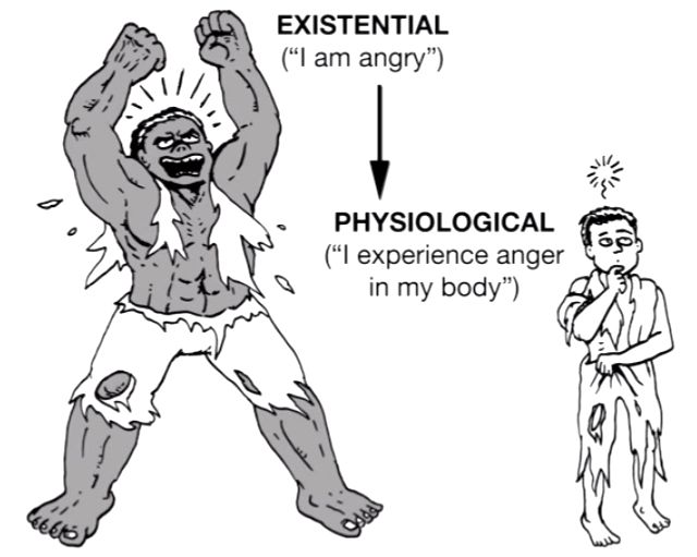 existential vs physiological